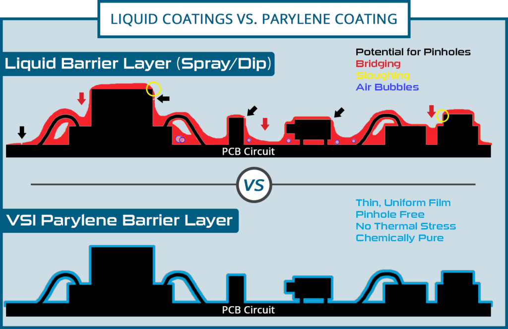 Parylene, Vapor Deposition, Thin Film Coating, conformal coating, liquid coatings, spray coatings, dip coatings, bridging, air bubbles, uniform coating, pinhole free, chemically pure