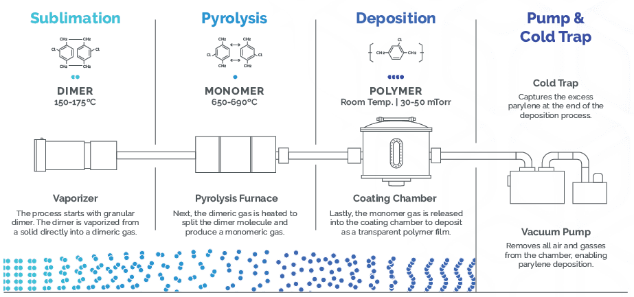Parylene coating process chemical vapor deposition process